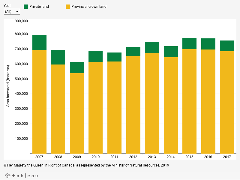 Graph displaying the area harvested in hectares on private, provincial and territorial Crown lands for each year between 2007 and 2017, described below.