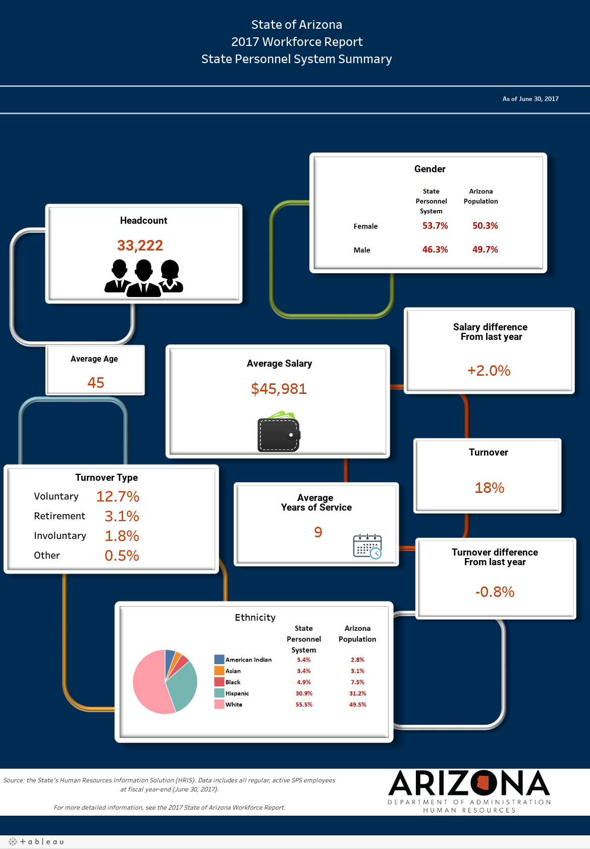 SPS Dashboard