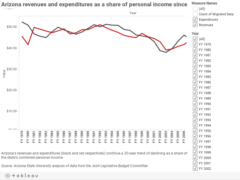 Arizona revenues and expenditures as a share of personal income since 1979