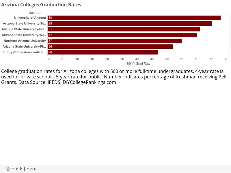 Arizona Colleges Graduation Rates