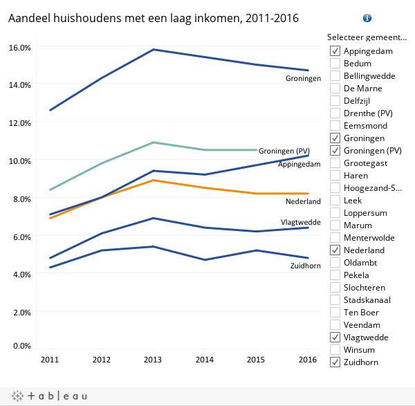 Trend laag inkomen