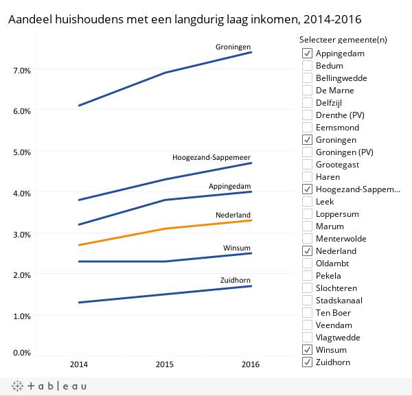 Trend langdurige laag inkomen 2014-2016