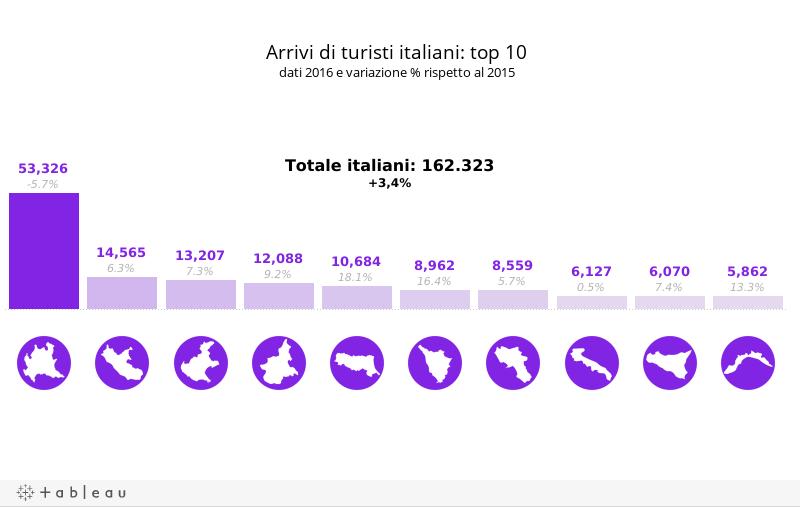 D_Top 10 arrivi italiani