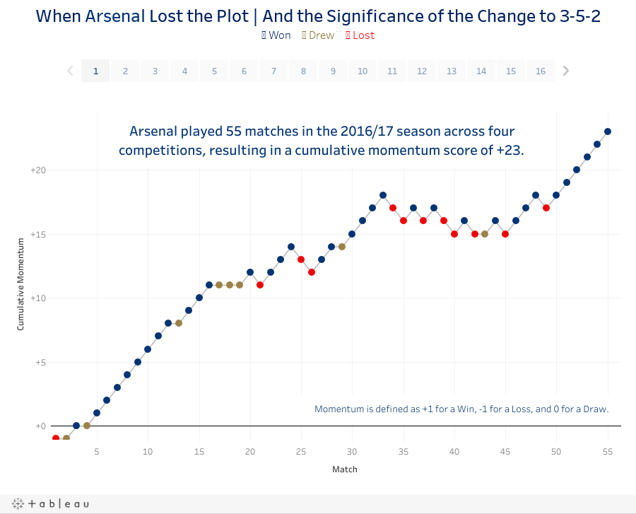 When Arsenal Lost the Plot | And the Significance of the Change to 3-5-2● Won     ● Drew     ● Lost