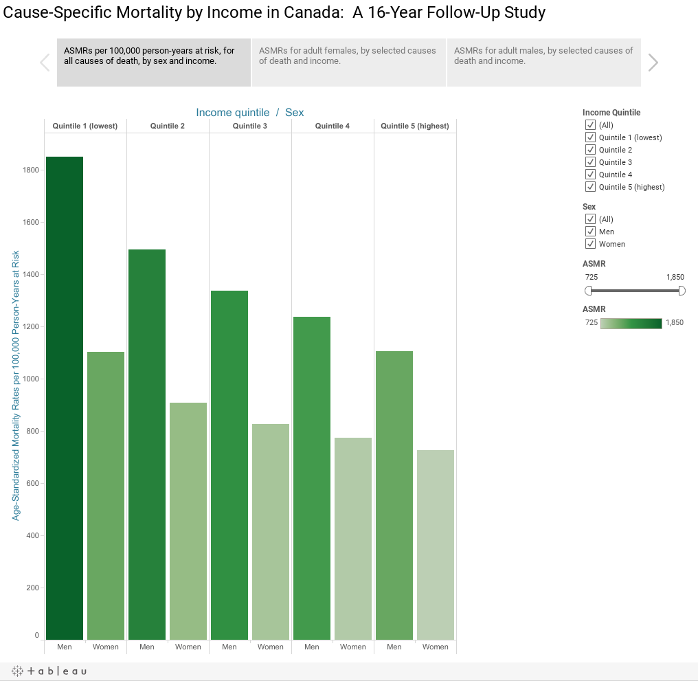 Cause-Specific Mortality by Income in Canada: A 16-Year Follow-Up Study