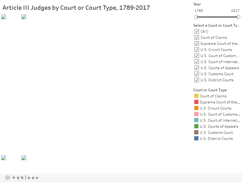 Article III Judges by Court or Court Type, 1789-2017