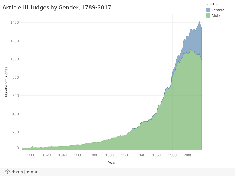 Article III Judges by Gender, 1789-2017