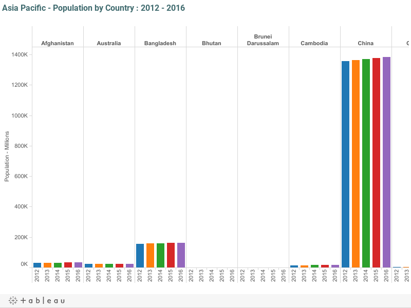 Asia Pacific - Population by Country : 2012 - 2016