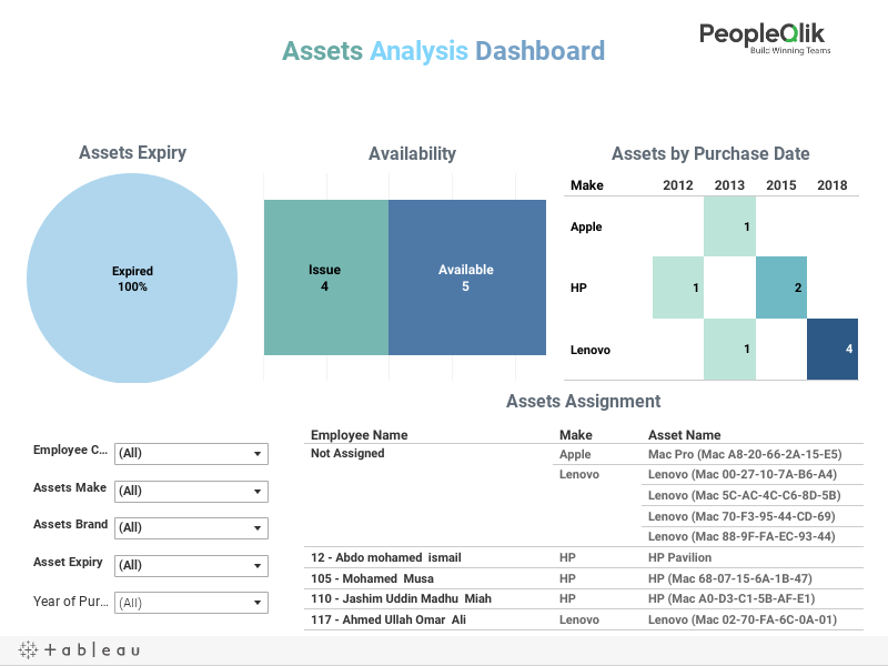 Assets Analysis Dashboard