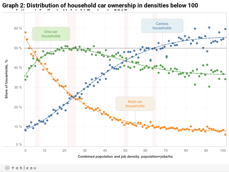 Graph 2: Distribution of household car ownership in densities below 100 population+jobs/ha in Helsinki Region in 2015