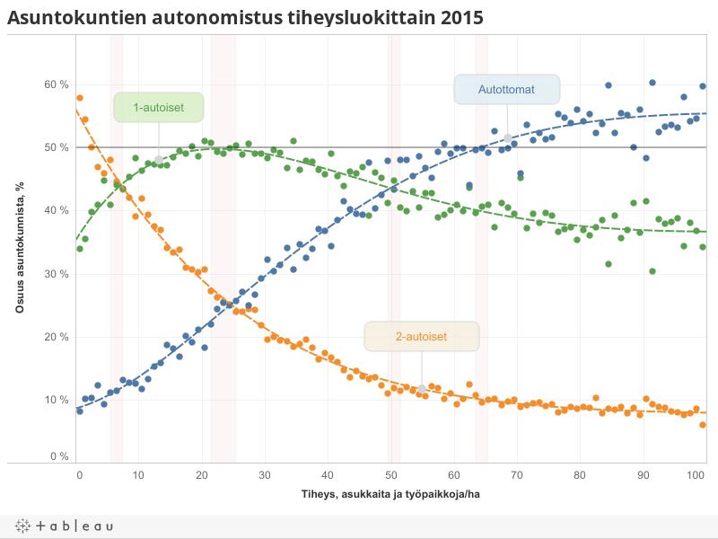 Asuntokuntien autonomistus tiheysluokittain 2015
