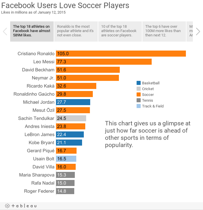 Facebook Users Love Soccer PlayersLikes in millions as of January 12, 2015