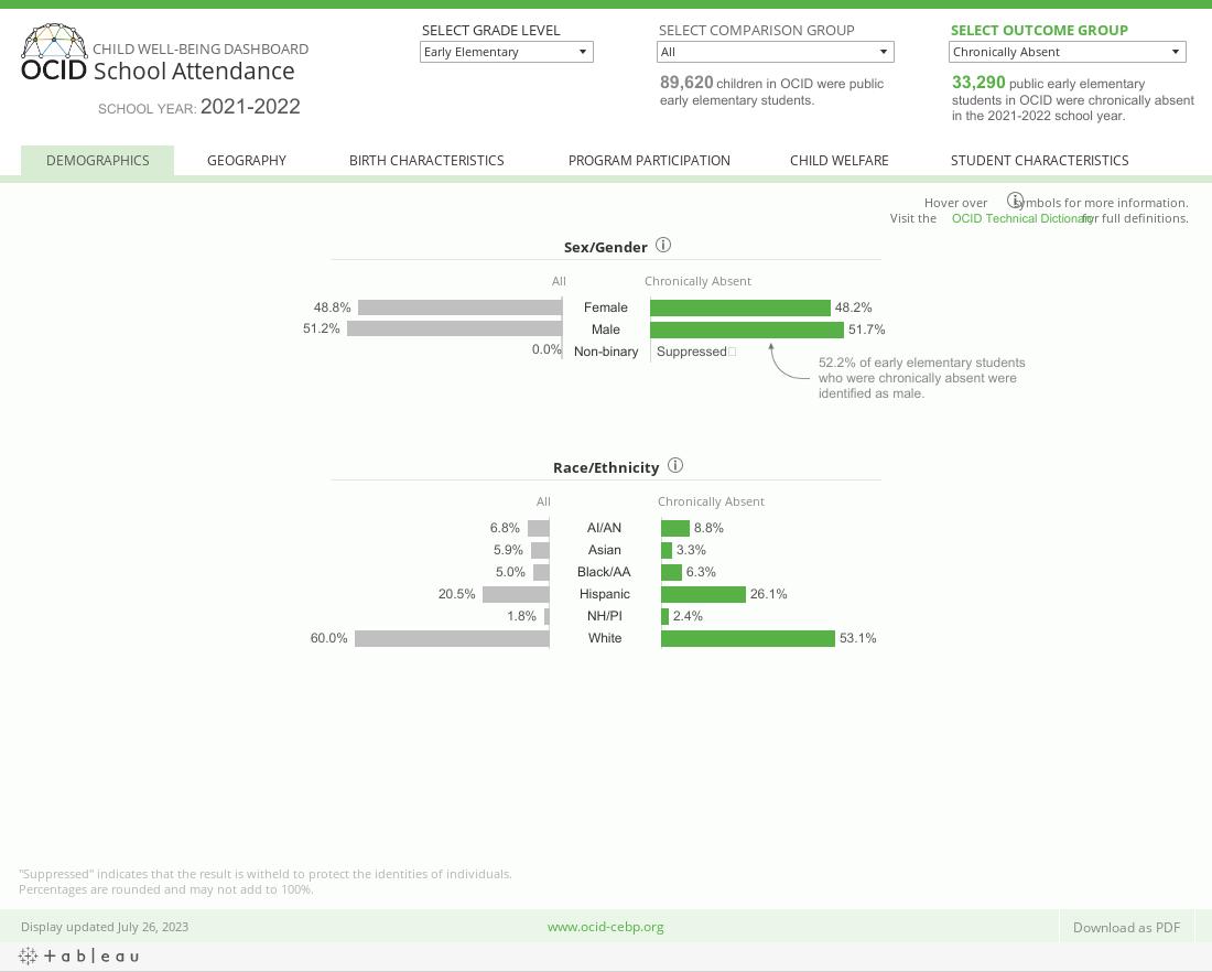 OCID Child Well-being Dashboard _ School Attendance _ Demographics