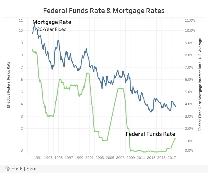 Dashboard - Fed Rate and Mortgage Rates