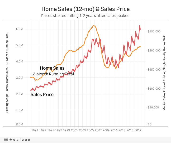 Dashboard - Home Sales and Sale Prices
