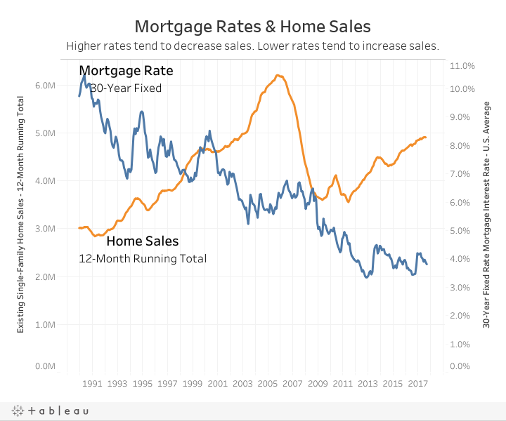 Dashboard - Mortgage Rates and Home Sales