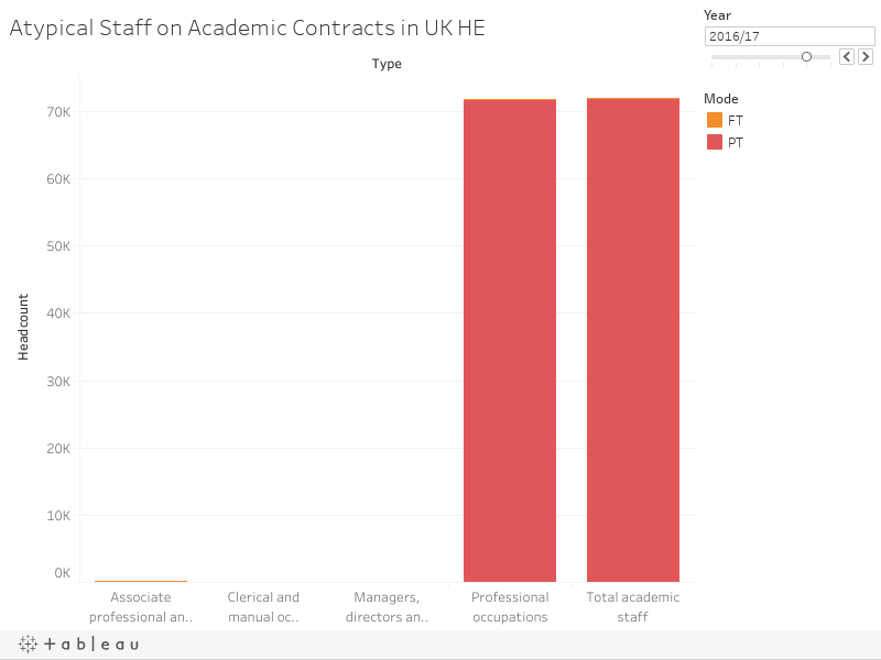 Atypical Staff on Academic Contracts in UK HE