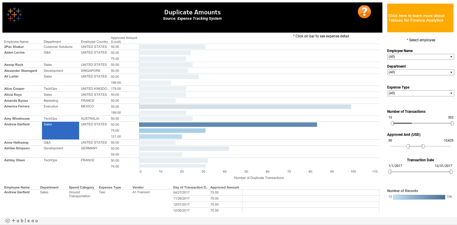 Audit - Duplicate Payment Dashboard | Tableau Software