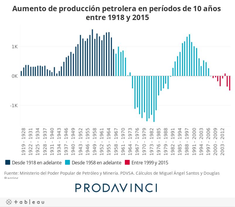 Aumento de producción petrolera en períodos de 10 años entre 1918 y 2015