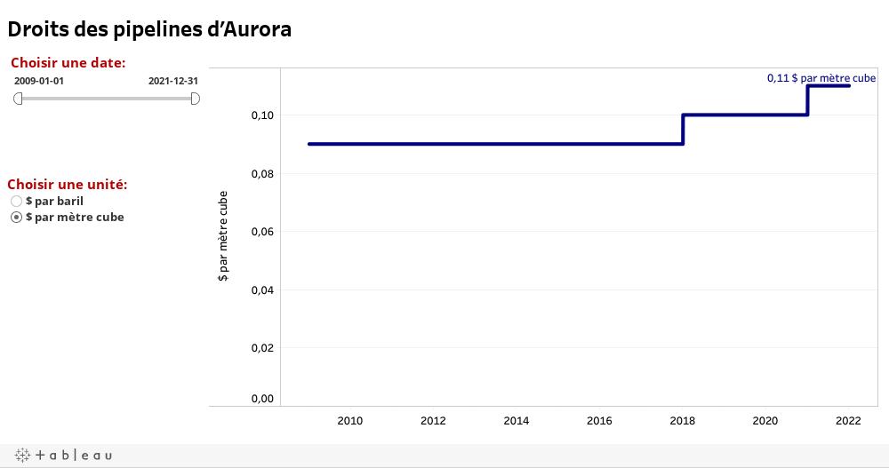 Droits des pipelines d'Aurora
