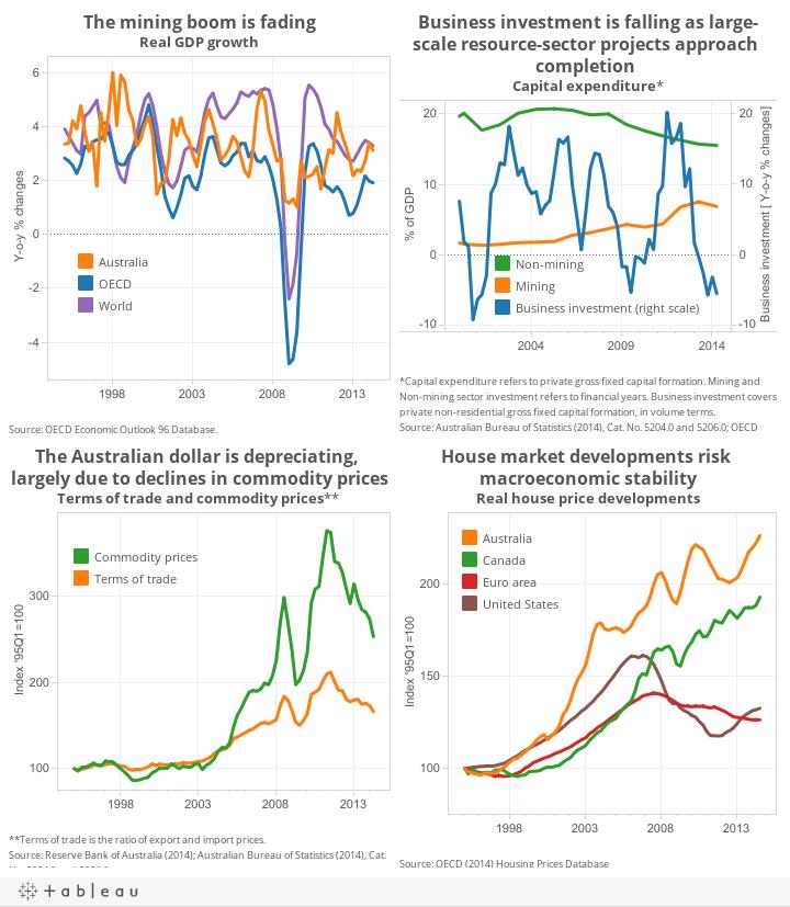 the macro economic policies of australia Get this from a library macro-economic policy in australia [j o n perkins.