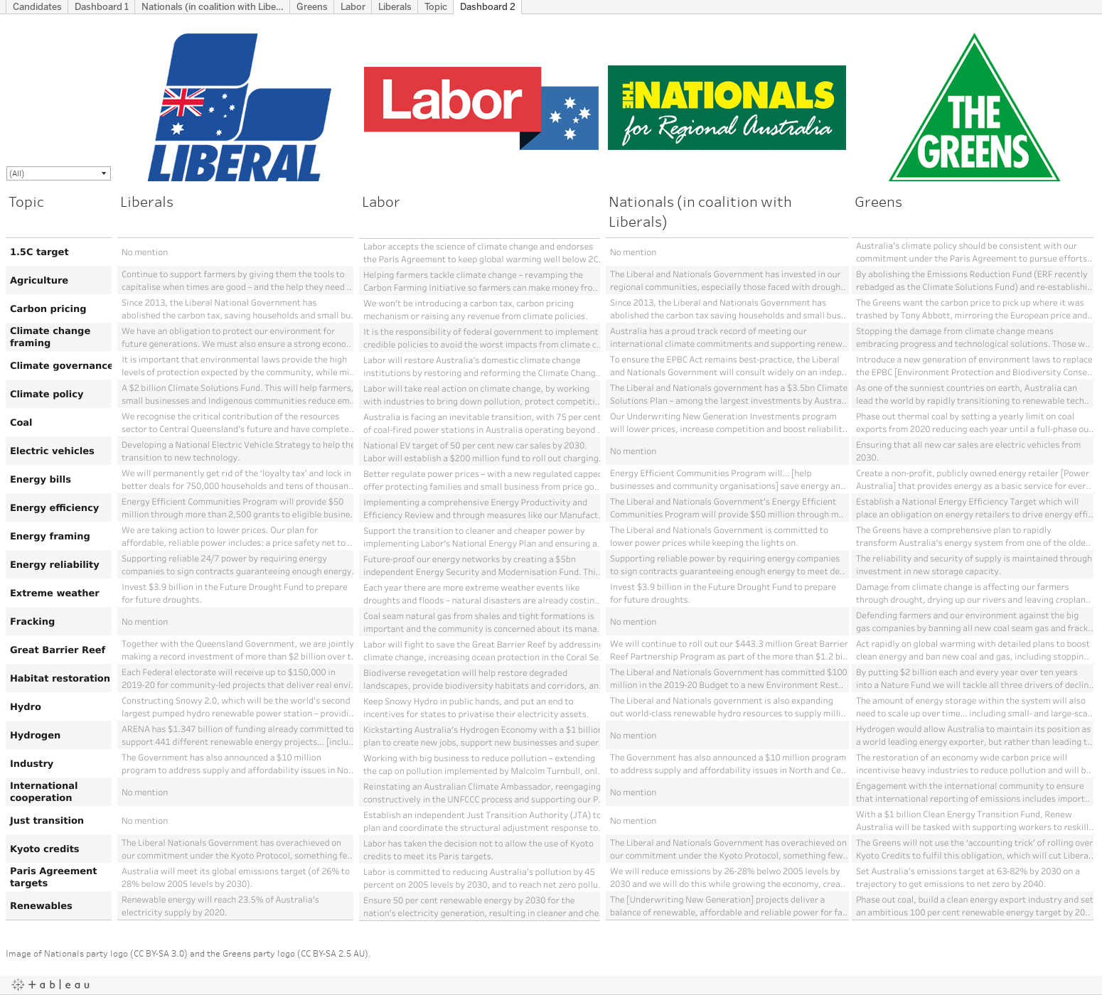 Australian election 2019: What the manifestos say on energy and