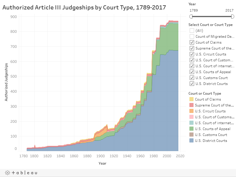 Authorized Article III Judgeships by Court Type, 1789-2017