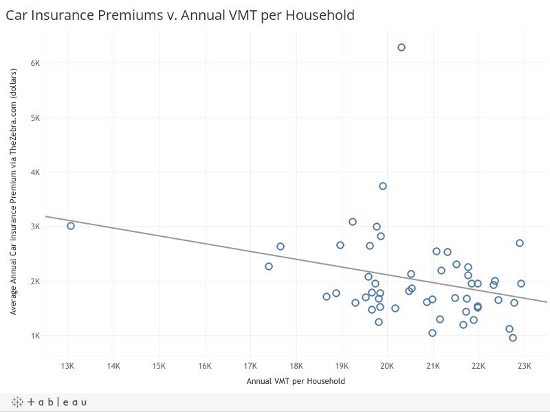Car Insurance Premiums v. Annual VMT per Household