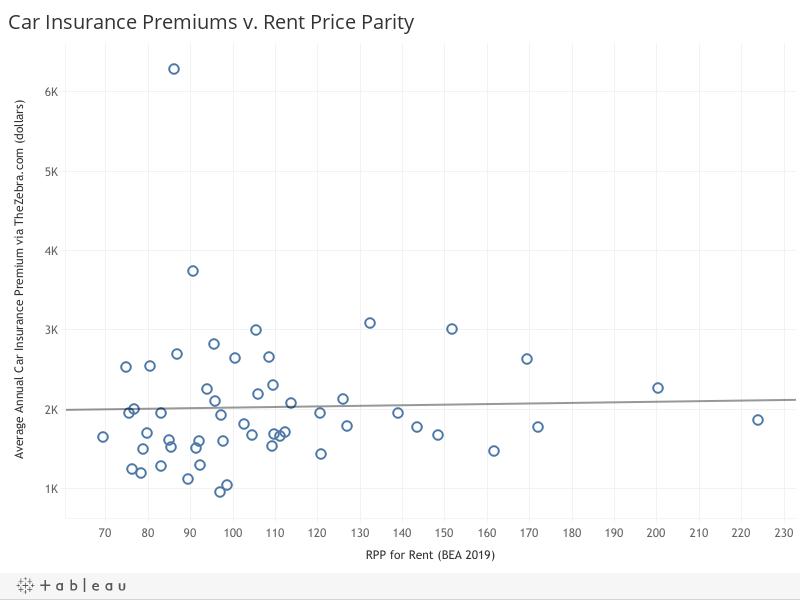 Car Insurance Premiums v. Rent Price Parity