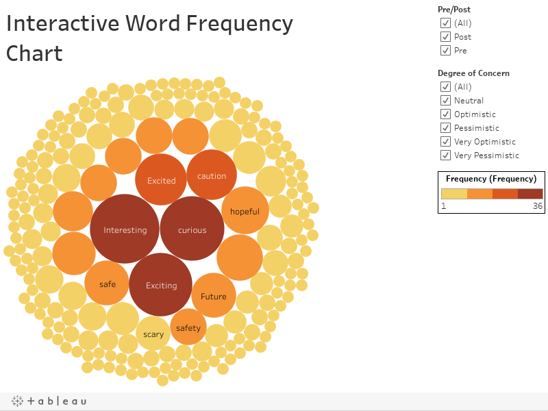 Interactive Word Frequency Chart