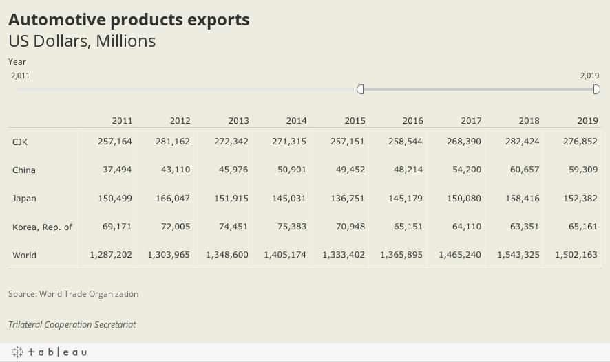 Automotive products exportsunits, Thousand