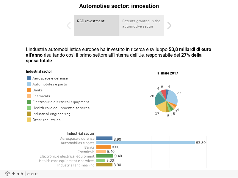Automotive sector: innovation