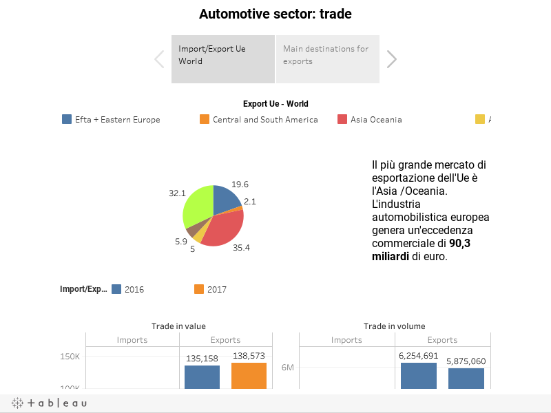 Automotive sector: trade