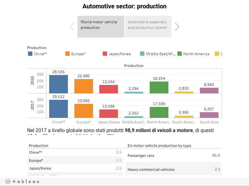 Automotive sector: production