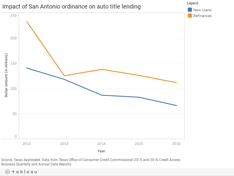 Impact of San Antonio ordinance on auto title lending