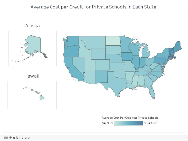 Average Cost per Credit at Private Schools