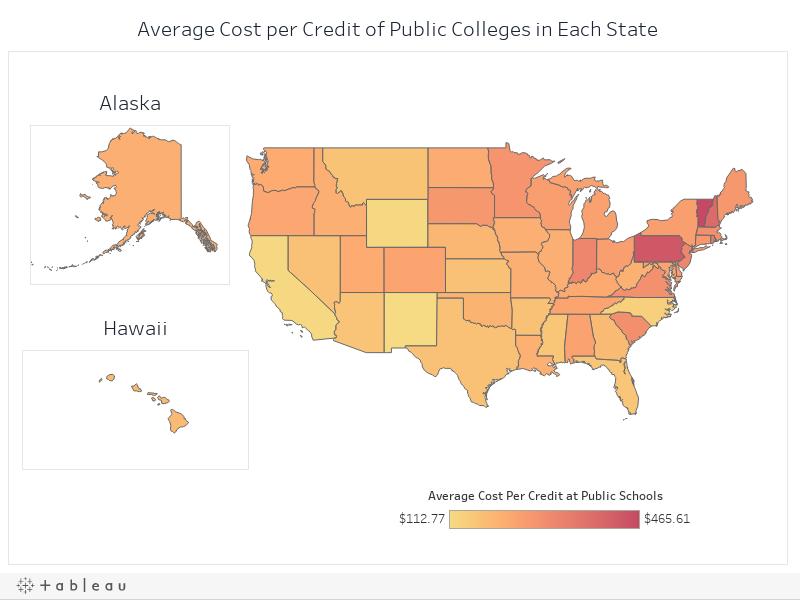 Average Cost per Credit at Public Schools