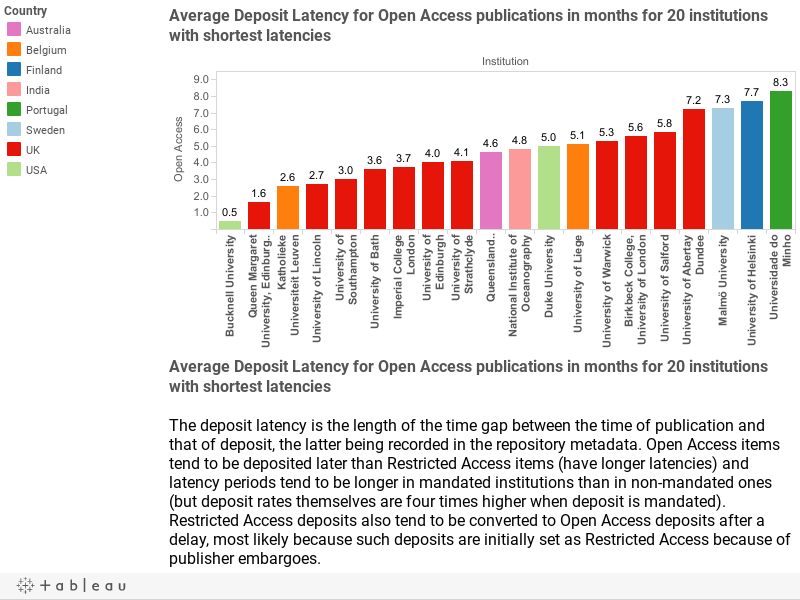 Average Deposit Latency for Open Access publications in months for 20 institutions with shortest latencies