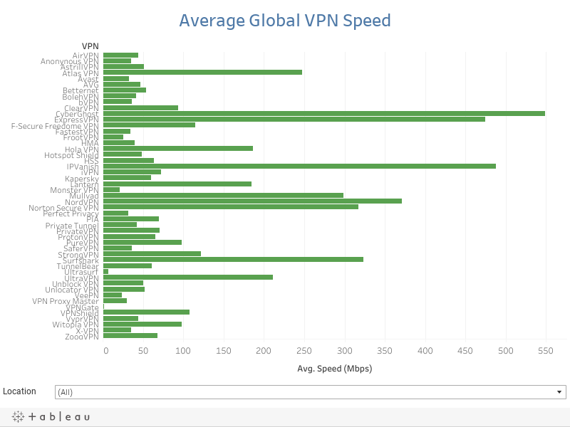 What factor most affects VPN speed?