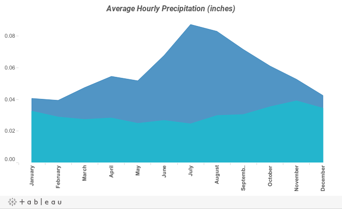 Average Hourly Precipitation (inches)