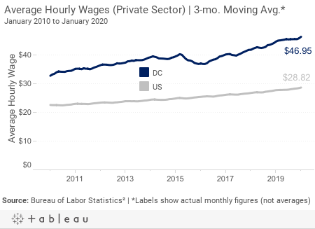 *Hourly Wages