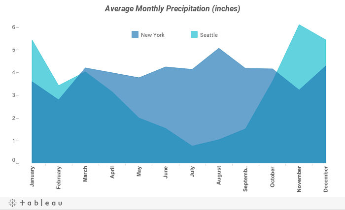 Average Monthly Precipitation (inches)