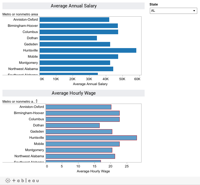 Average Paralegal Salaries and Hourly Rates