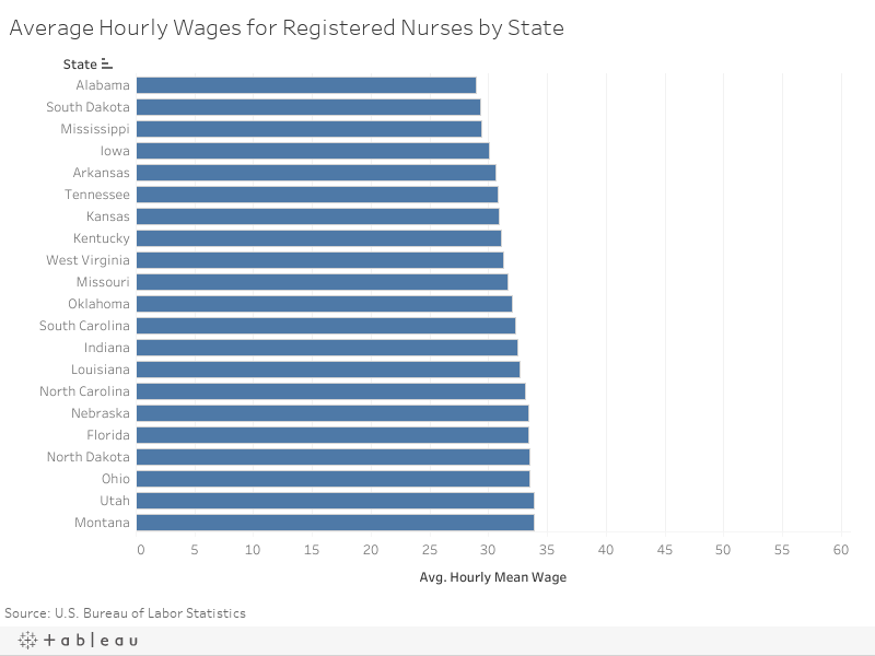 Average Hourly Wages for Registered Nurses by State
