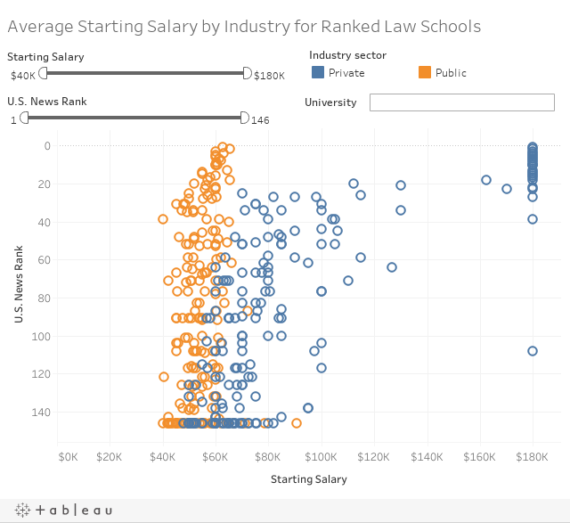 What Type of Salary You Can Expect With Your Law Degree
