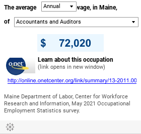 What is the Average Wage of an Occupation?