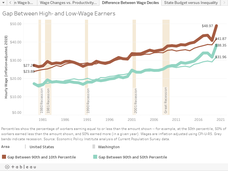 Growing Jobs, Stagnant Wages, Increasing Inequality and Rising