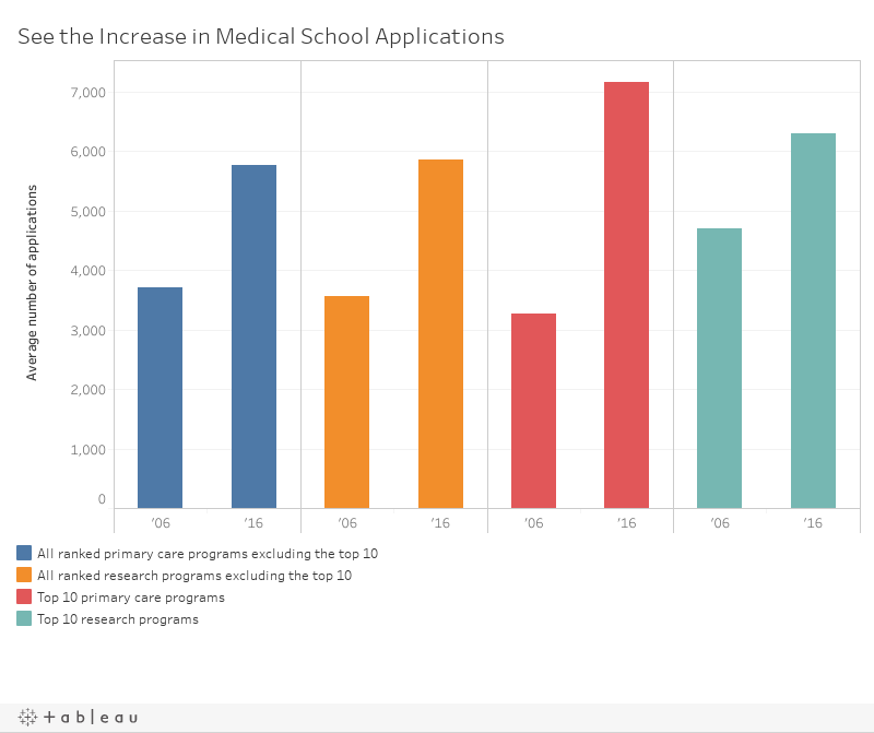 Getting Into Medical School Is Becoming Even Harder | Top