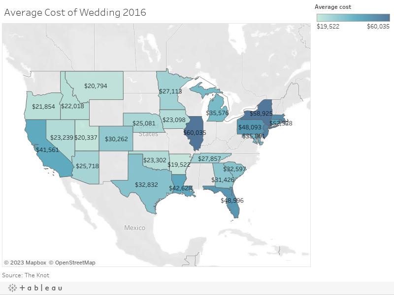 Average Cost of Wedding 2016