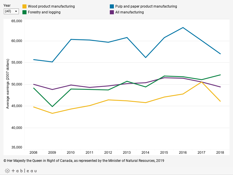 Graph displaying the average earnings in 2012 dollars for workers in the forest industry subsectors: in-forest activities, wood products, and pulp and paper products compared with all manufacturing sectors for each year between 2008 and 2018, described below.